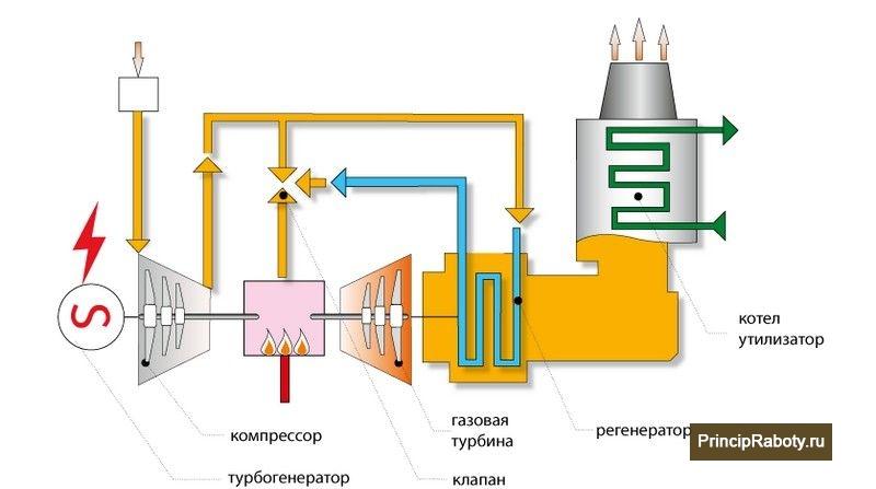 Схема работы газотурбинной установки с котлом утилизатором