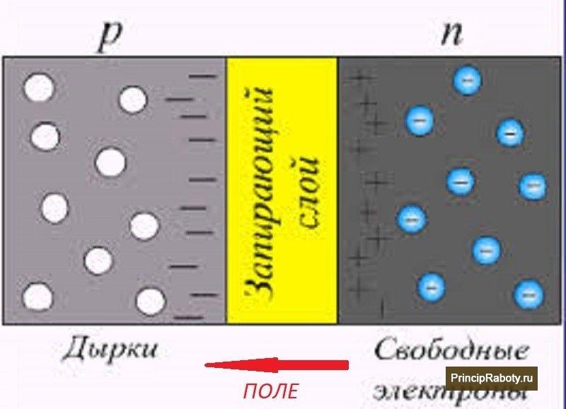 электроны и дырки фото - 9