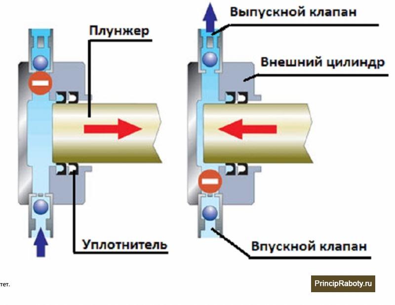 Что такое плунжерный насос
