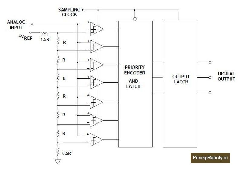 Структурная схема АЦП прямого преобразования