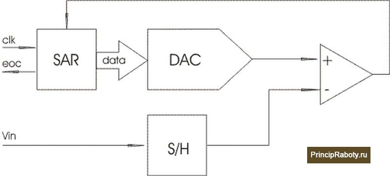 Структурная схема АЦП последовательного приближения.