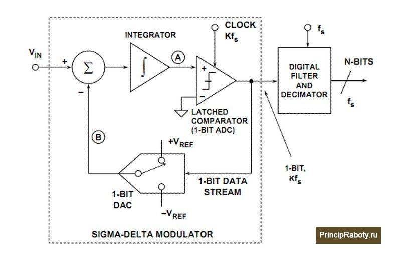 Структурная схема сигма-дельта АЦП.